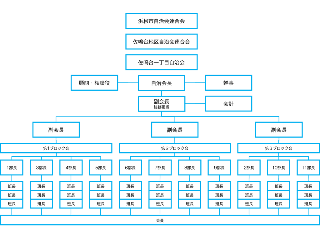 佐鳴台一丁目自治会 組織図